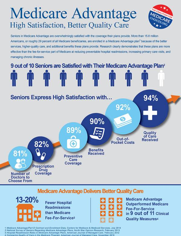 Medicare Advantage Infographic | National Contracting Center