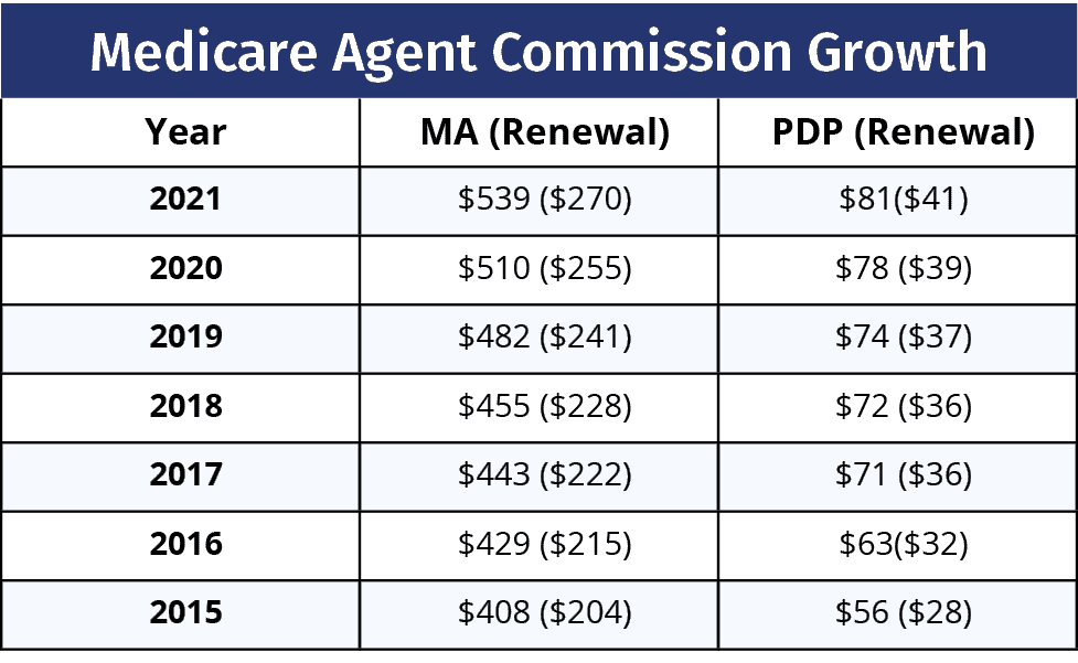 Medicare Agent Commissions 2015 - 2021