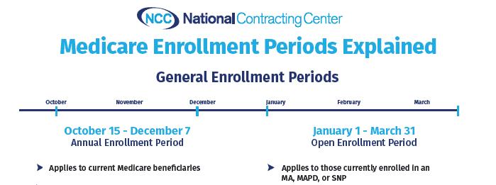 Enrollment Periods Explained Sneak Peek