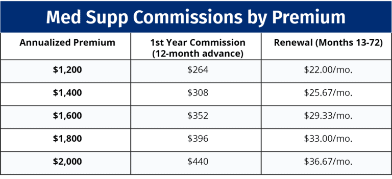 Annualized Commissions When You Sell Medicare Supplements